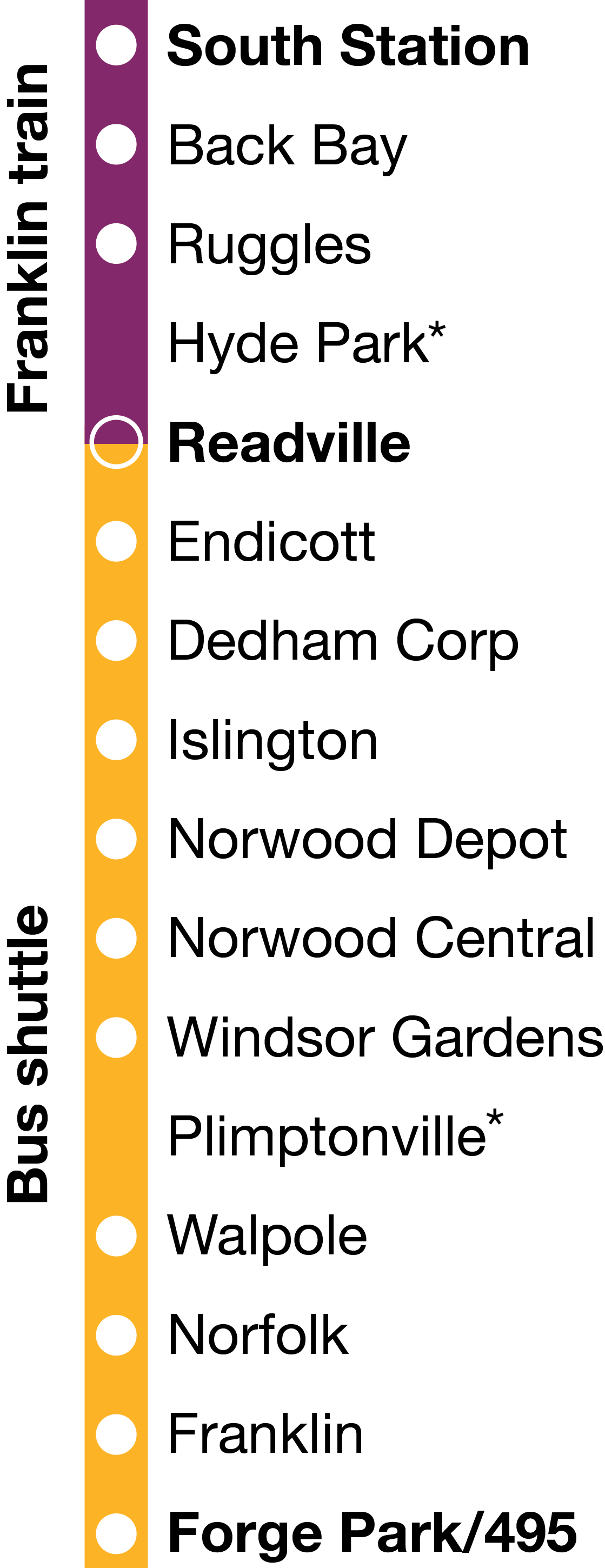 Graphic showing the Franklin Line. South Station, Back Bay, Ruggles, and Readville are along a purple line, to indicate Commuter Rail Service. Readville is half purple, half yellow. Readville, Endicott, Dedham Corp, Islington, Norwood Depot, Norwood Central, Windsor Gardens, Walpole, Norfolk, Franklin, and Forge Park/495 are on a yellow line, to indicate bus shuttle service.