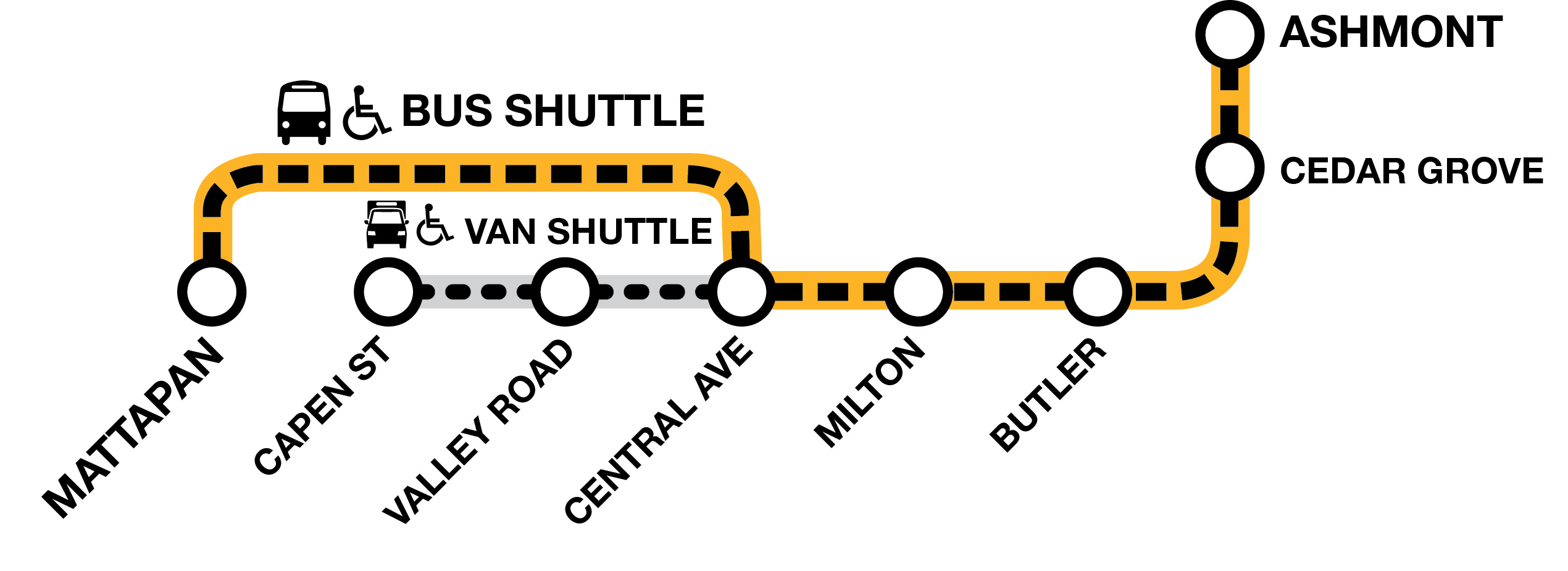 Line graphic that show stops on the Mattapan line, indicating that van shuttles service Capen St, Valley Rd, and Central Ave, where all other stops are served by bus shuttles.